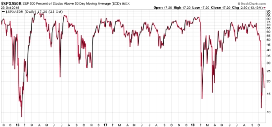 stock market breadth risk indicator