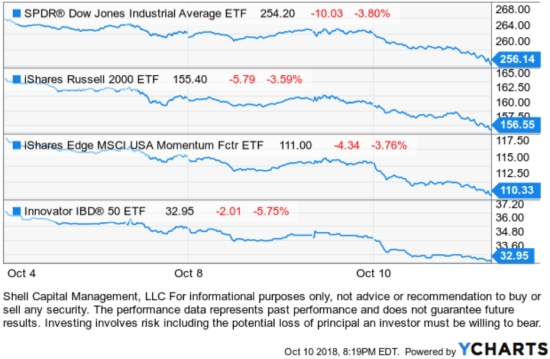 stock market momentum ETF trend following asymmetric