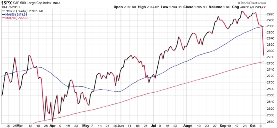 stock market SPX 200 day moving average trend following