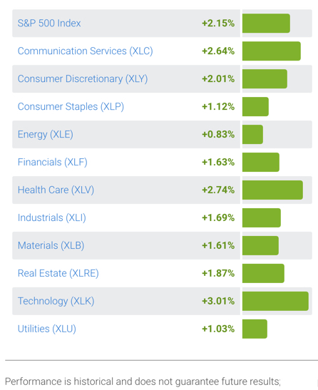 stock market trend sector ETF momentum