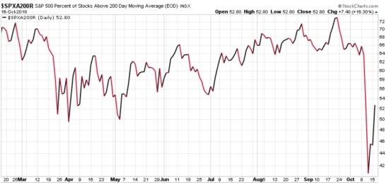 stock momentum percent of stocks above 200 day moving average trend following asymmetric