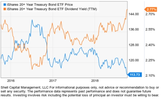 TLT long term treasury