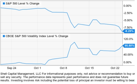 vix volatility as a hedge stock market risk management