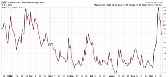 VIX VOLATILITY CONTRACTION EXPANSION ASYMMETRIC RISK HEDGE ASYMMETRY
