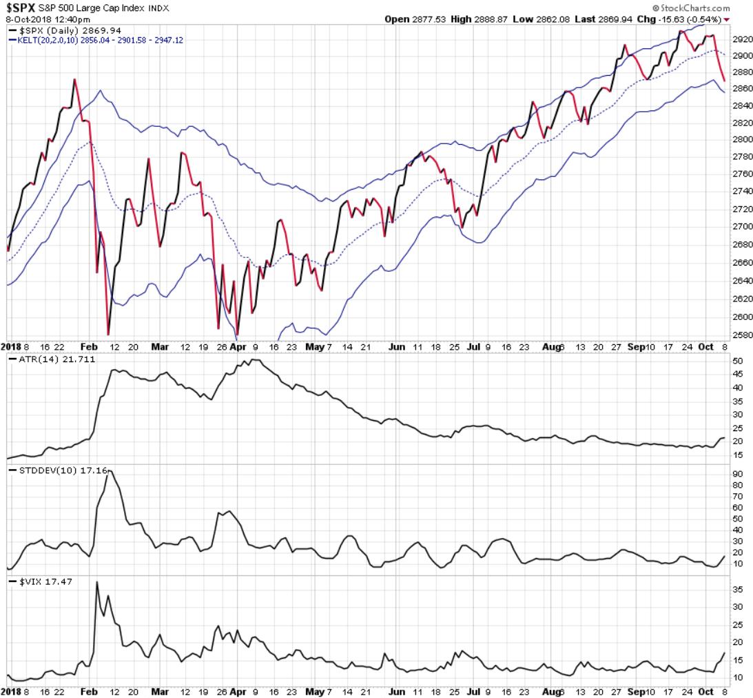 volatility expansion stock market VIX ATR