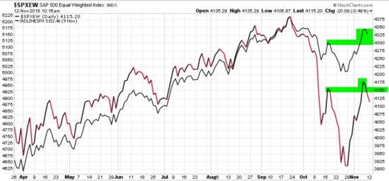 advance decline bullish divergence spx equal weight