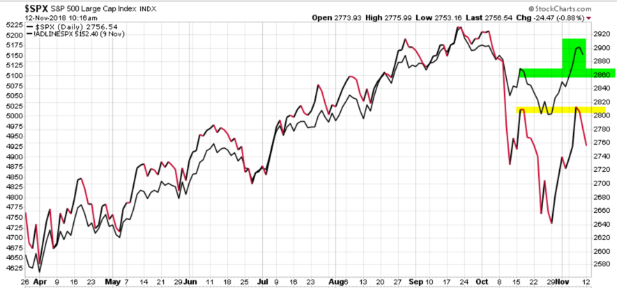 bullish divergence advance decline line $spx $spy