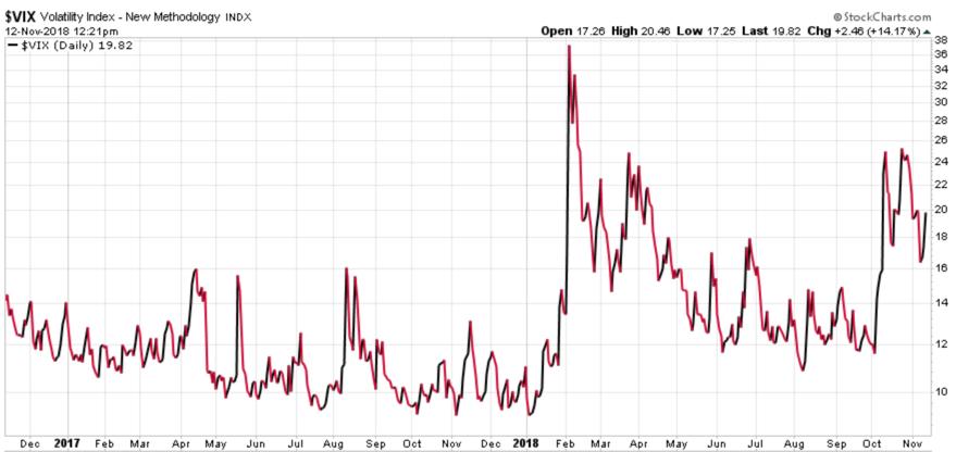 volatility expansion 2018 vix $VIX trading asymmetry asymmetric