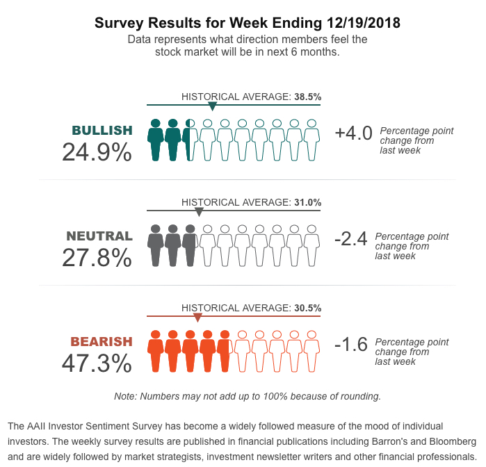 AAII Sentiment Survey