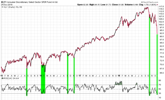 CONSUMER CYCLICAL SECTOR RELATIVE STRENGTH MOMENTUM RSI TREND