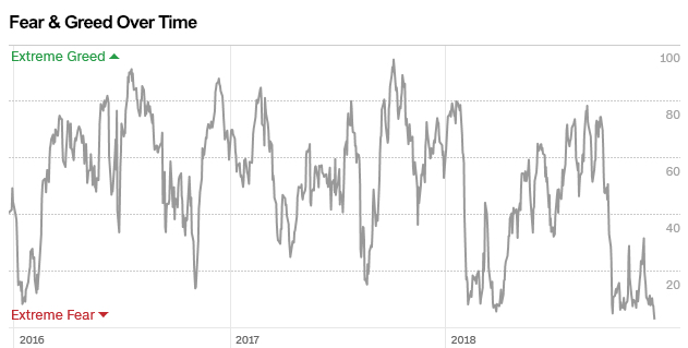 FEAR GREED INDEX 2018 LOW