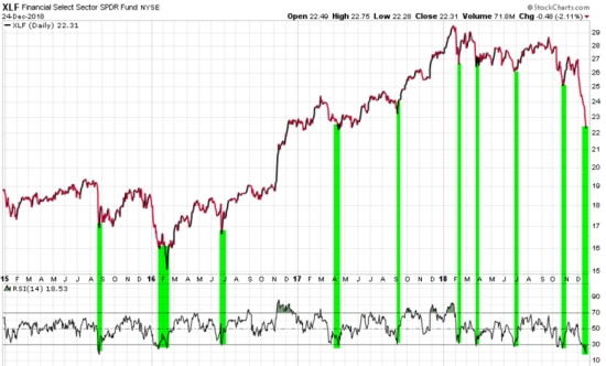 FINANCIAL SECTOR ETF XLE IYF RELATIVE STREGTH MOMENTUM RSI