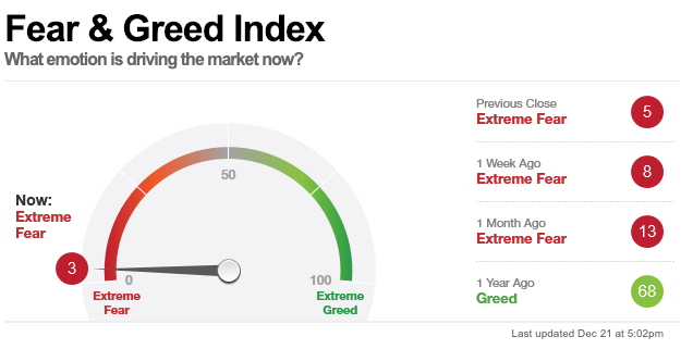 Fear Greed Index Low 2018 lowest level
