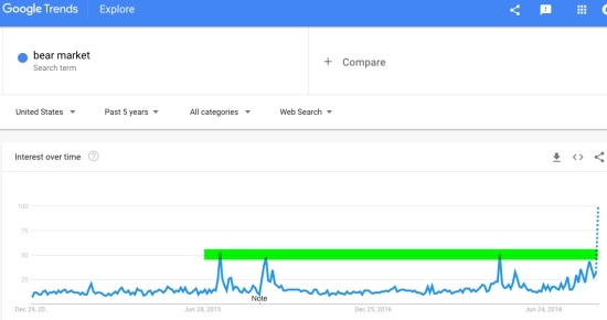 GOOGLE TRENDS BEAR MARKET STOCK