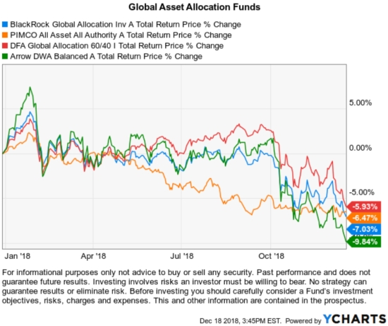 Global Asset Allocation Funds