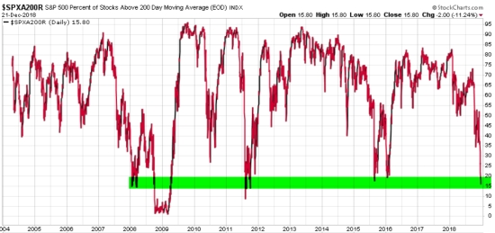 PERCENT OF STOCKS ABOVE 200 DAY MOVING AVERAGE