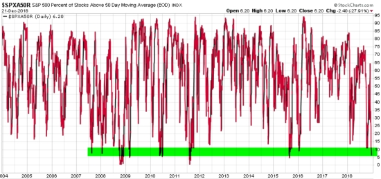 PERCENT OF STOCKS ABOVE 50 DAY MOVING AVERAGE