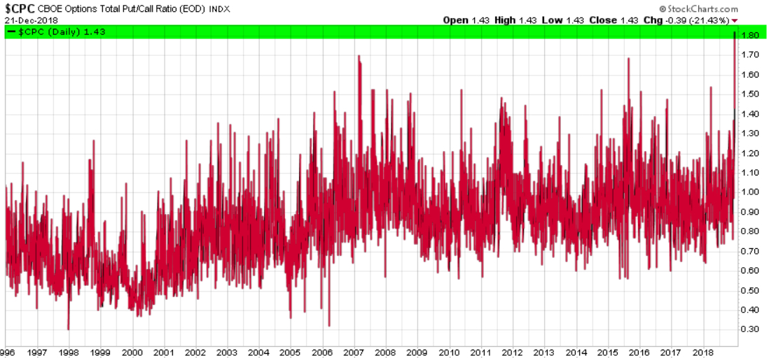 PUT CALL RATIO HIGHEST EVER 2018