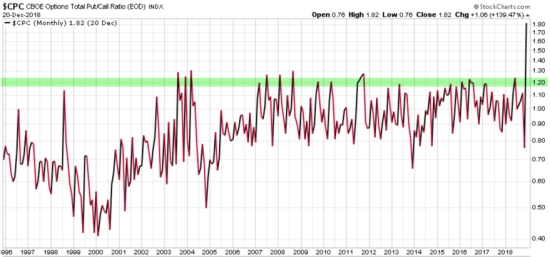 Put Call Ratio 2018 December highest ever recorded
