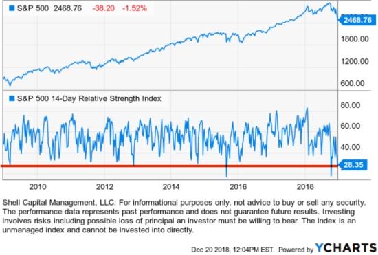 RSI RELATIVE STRENGTH INDEX STOCK MARKET ASYMMETRIC