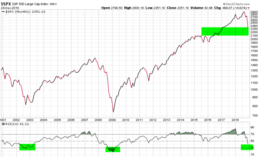 RSI S&P 500 MONTHLY RELATIVE STRENGTH INDEX SPX