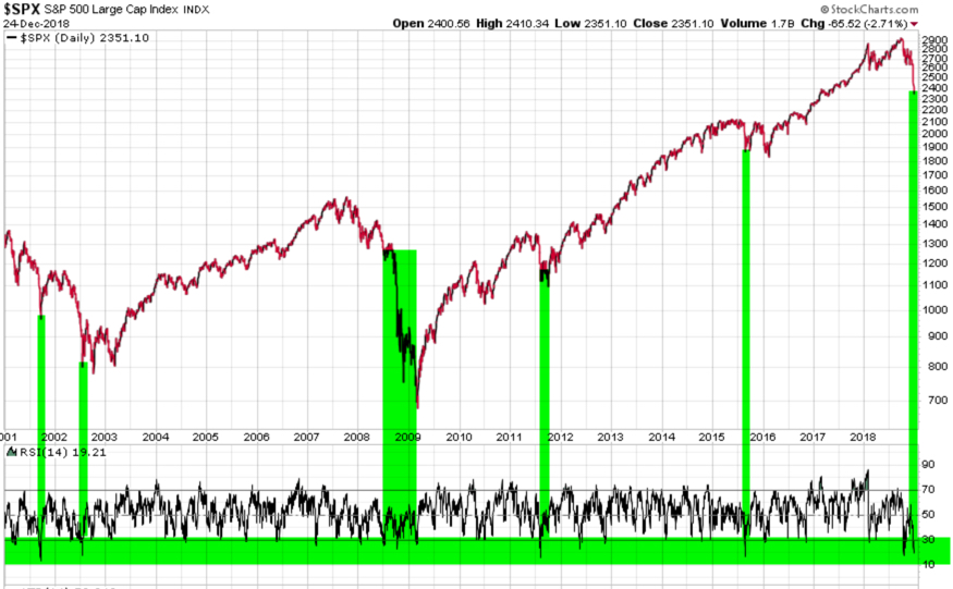 RSI SPX RELATIVE STRENGTH S&P 500 INDEX