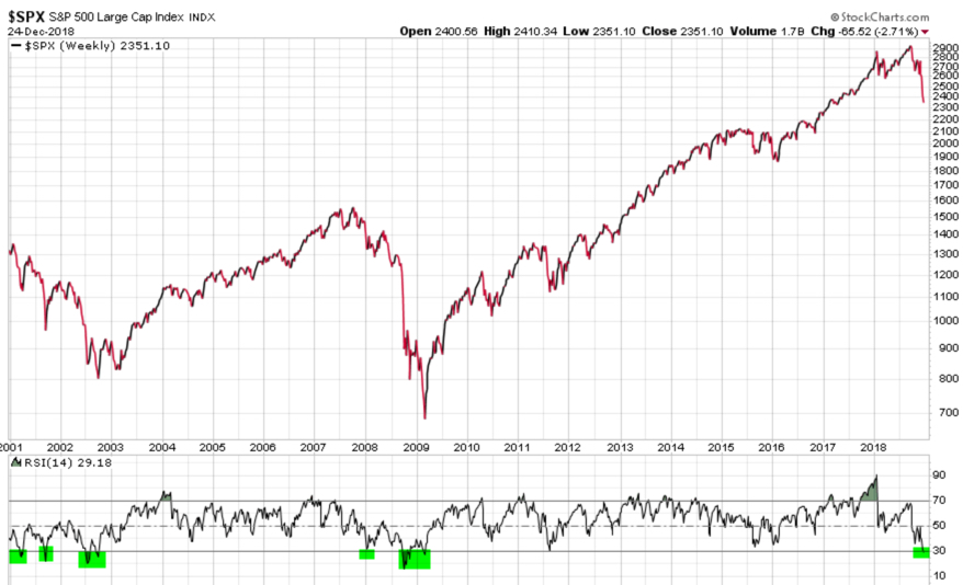 S&P 500 RSI WEEKLY RELATIVE STRENGTH SPX