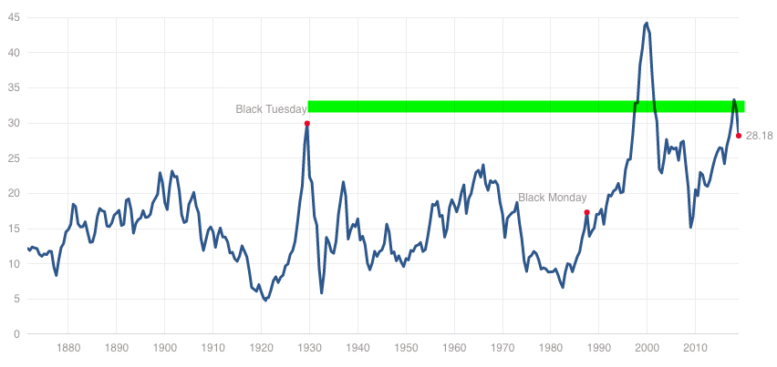 Shiller PE ratio for the S&P 500