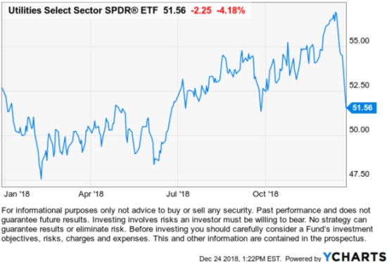 Utilities Select Sector SPDR® ETF $XLU