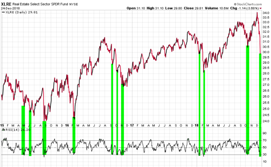 XLRE REAL ESTATE ETF IYR MOMENTUM TREND FOLLOWING RSI