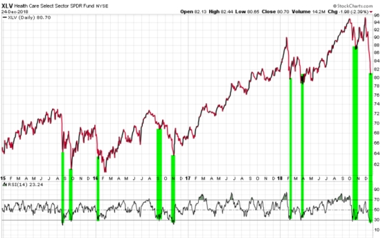XLV HEALTH CARE ETF RSI MOMENTUM RELATIVE STRENGTH