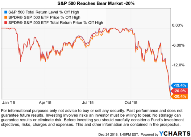 bear market 2018 October November December Crash