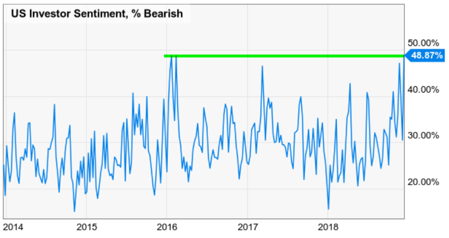 bearish sentiment