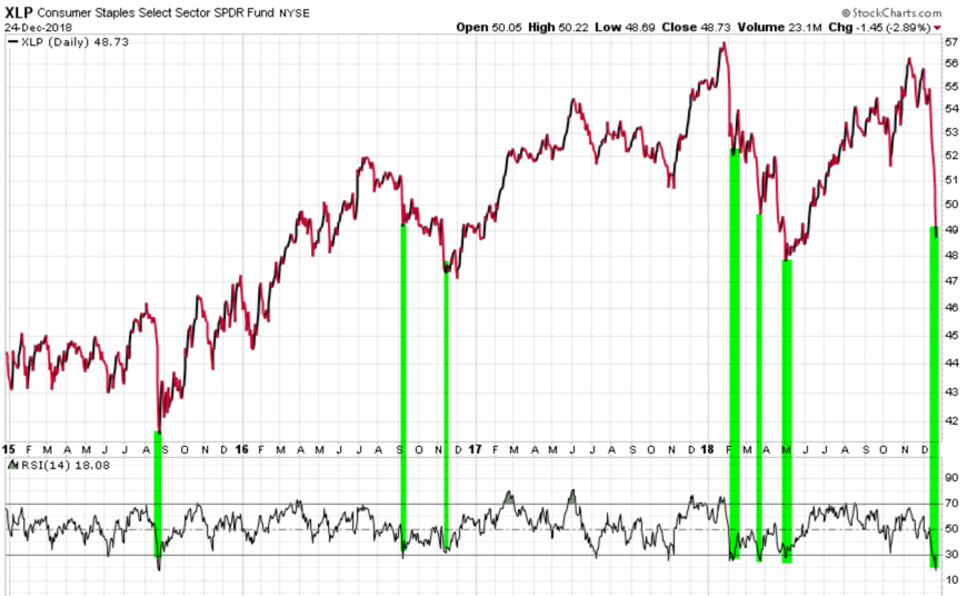 consumer staples etf relative strength trend RSI XLP