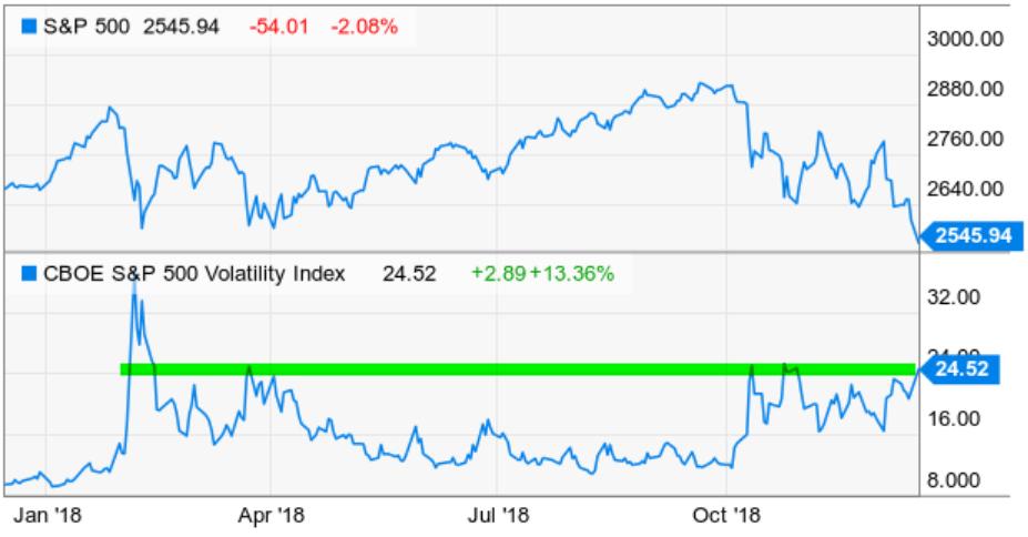 divergence volatility expansion vix