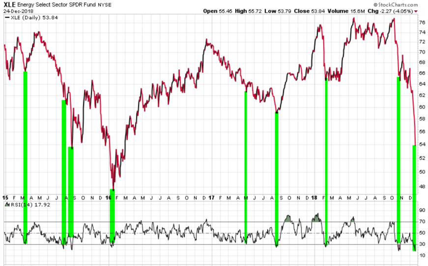 energy sector etf xle relative strength rsi momentum trend following buy signal.jpg