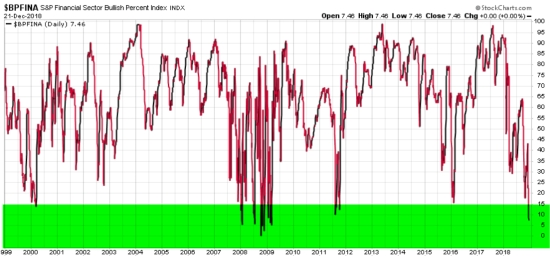 financial sector bullish percent momentum relative strength