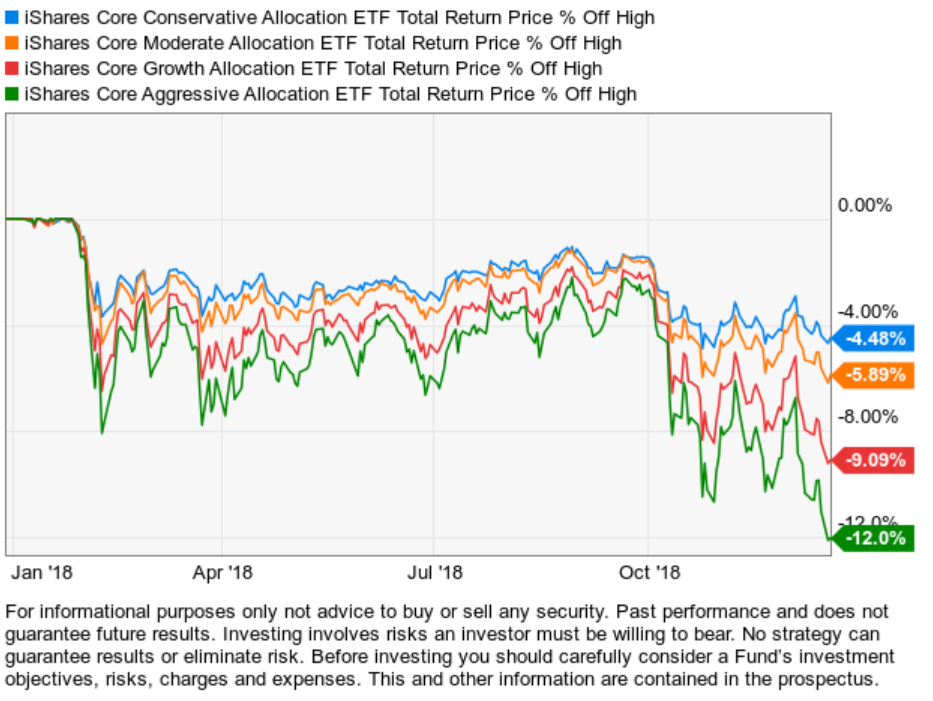 global asset allocation ETF ETFs
