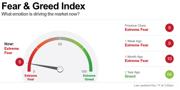 investor sentiment fear greed index