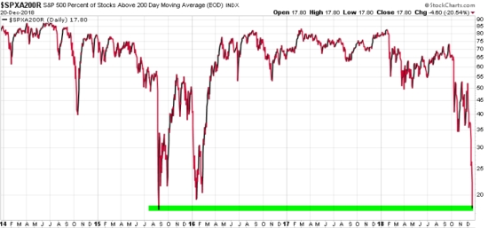 stock market breadth percent of stocks above 200 day moving average