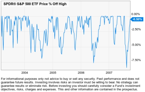 stock market corrections bear market average