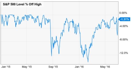 stock market decline 2015 2016 asymmetric risk reward