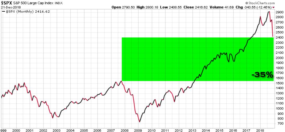 stock market secular trend