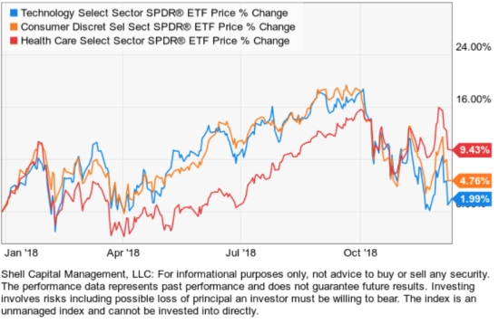 trend following stock market sector etfs