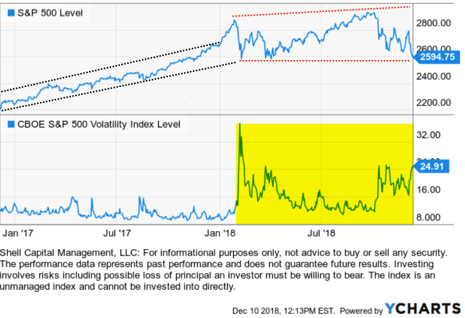 VIX SPY SPX VOLATILITY EXPANSION ASYMMETRIC