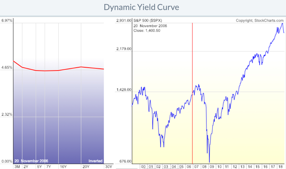 yield curve inverted 2006