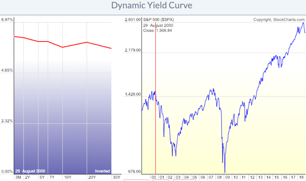 yield curve inverted August 2000