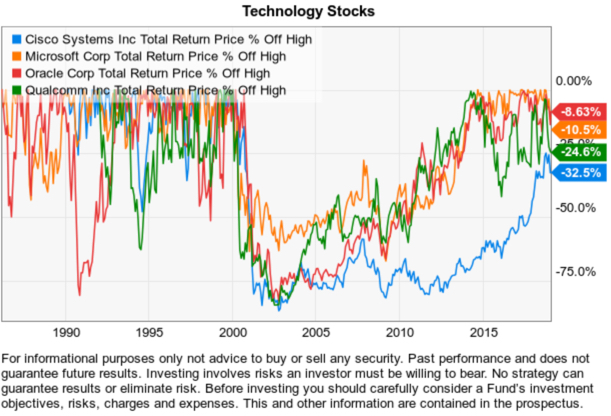 1990s momentum tech stocks