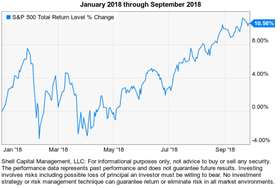 2018 stock market decline
