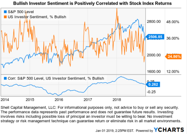 Bullish Investor Sentiment is Positively Correlated with Stock Index Returns
